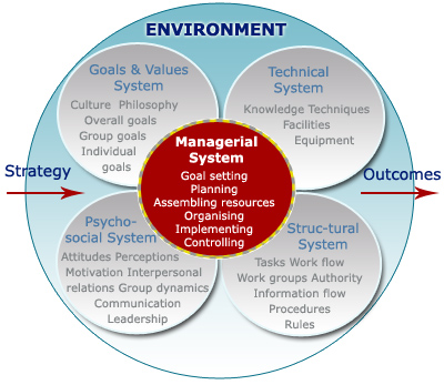 Image - Change Management